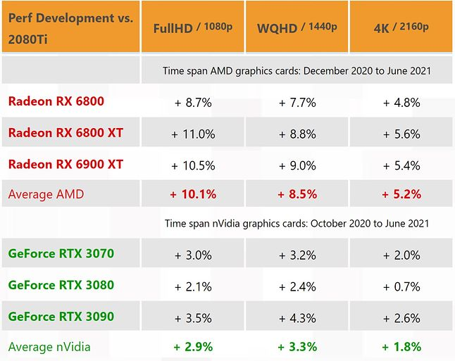 Increased performance of Nvidia and AMD chipset cards