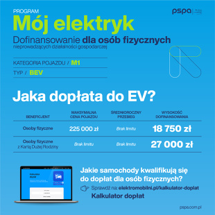 Expand the category of beneficiaries who can apply for co-financing for the purchase of an electric car for entrepreneurs and local governments, and increase the amount of support to 27 thousand.  PLN for passenger cars and maintenance co-financing in the amount of 70 thousand.  for delivery models.  Moreover, he raised the maximum price for a subsidized electric car to 225 thousand PLN.  PLN, a significant simplification of procedures including leasing as an acceptable form of financing - these, according to the Polish Alternative Fuels Association (PSPA), are the most important points of the new program to support electric car buyers