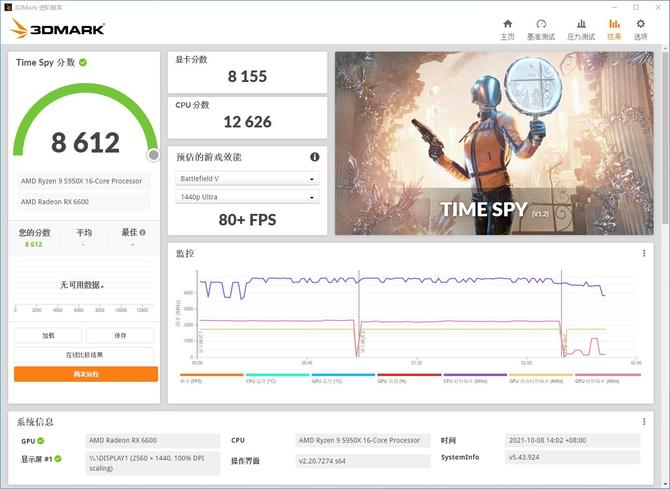 The AMD Radeon RX 6600 does not impress with the results in 3DMark.  Even faster NVIDIA GeForce RTX 2060 SUPER graphics card [2]